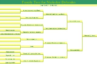 Wasserman blog: how to make a family tree